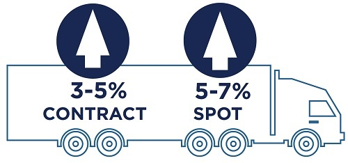 Expect Q1 Truckload rates to increase 3-5% for contracted lanes and 5-7% on spot market bids.