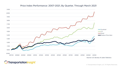 Producer Price Index compared to increasing transportation rates from 2007 through Q1 2021.