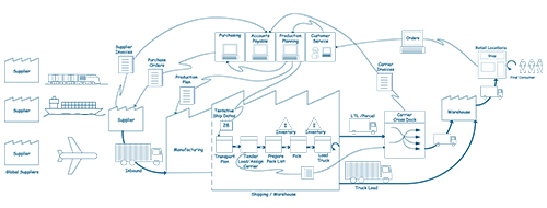 A value stream map identifies all supply chain partners and activities to reduce waste, improve network design and optimize transportation cost and service.