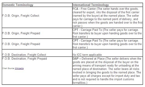 North American domestic FOB terminology differs from terminology used in international shipping.