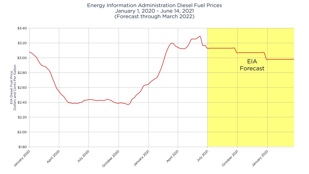 U.S. Energy Information Administration's Diesel Fuel Prices through June 21, 2021