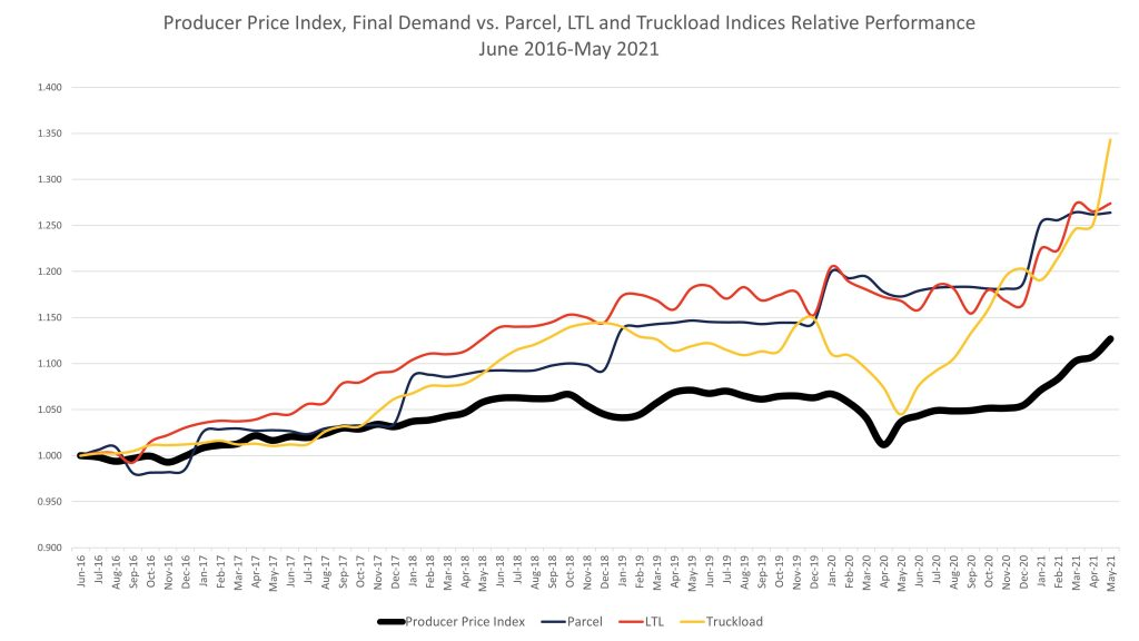 Transportation costs compared to producer prices reflects sharp gains in the price of moving freight.