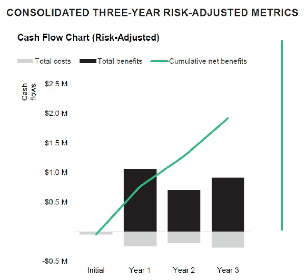 Consolidated three-year, risk-adjusted metrics detail total costs, total benefits and cumulative net benefits of Transportation Insight's Managed Transportation solution