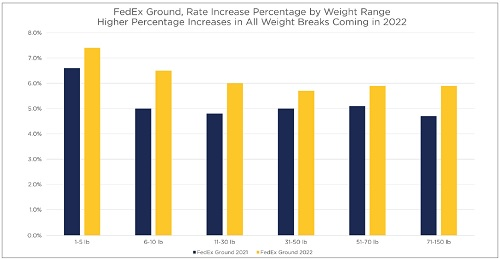 FedEx Ground Rates increases vary based on package size, with increases of more than 7% on 1-5-pound packages