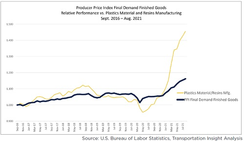 The price for plastics materials and resins have increased 45.6% in the past 60 months, nearly triple the rate of inflation
