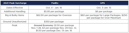 Parcel peak holiday season surcharges will add about $6 per package for UPS and FedEx customers until mid-January