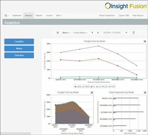 Insight Fusion: Interact