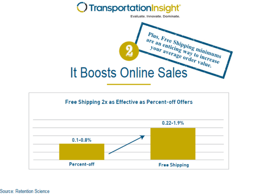 Free-Shipping-Infographic