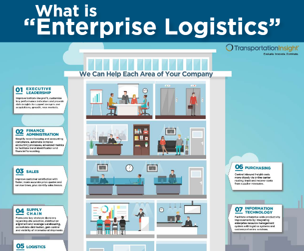 What is Enterprise Logistics - infographic page