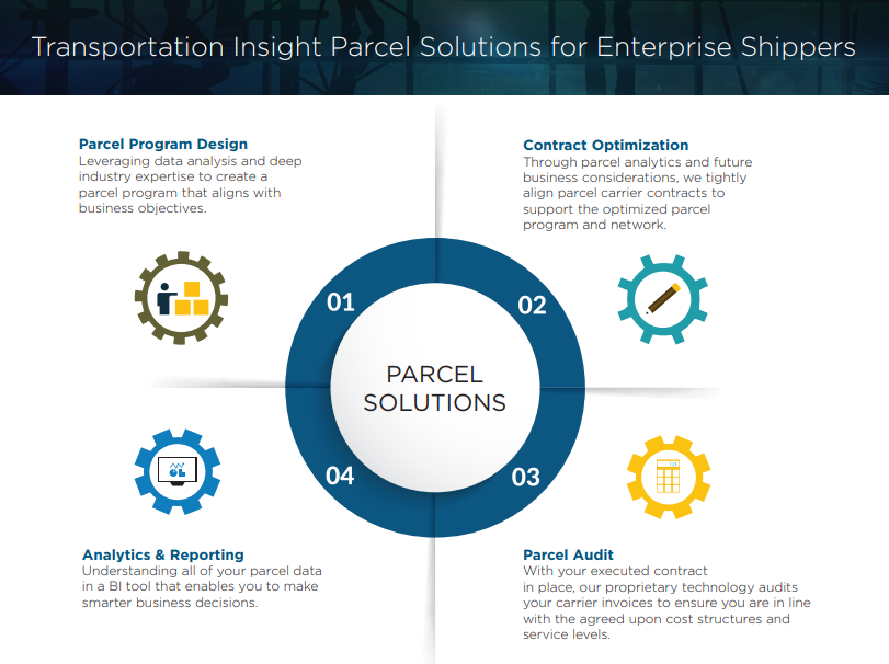 Parcel Solutions Infographic